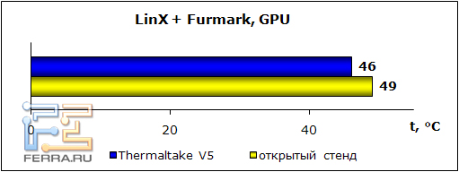 linx+furmark_gpu