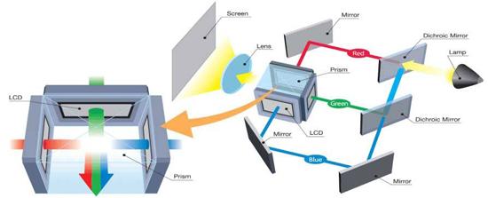 Современные LCD-проекторы выполняются на базе трех полисиликоновых жидкокристаллических матриц, размером, в основном...