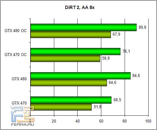 Обзор Zotac GTX 470 и GTX 480: братья по классу 256953