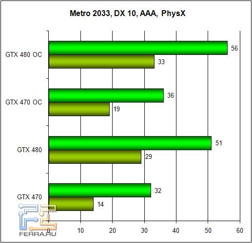 Обзор Zotac GTX 470 и GTX 480: братья по классу 256954