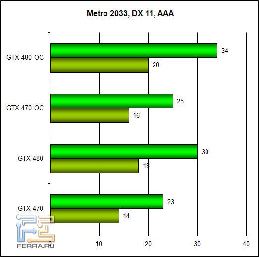 Обзор Zotac GTX 470 и GTX 480: братья по классу 256955