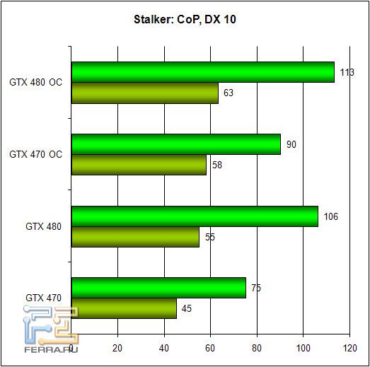 Обзор Zotac GTX 470 и GTX 480: братья по классу 256956