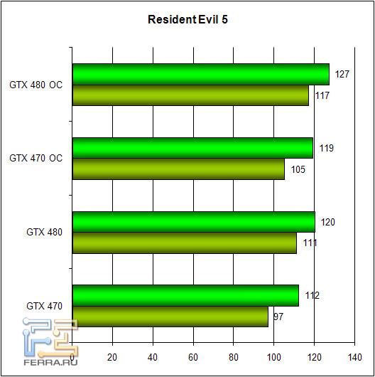 Обзор Zotac GTX 470 и GTX 480: братья по классу 256959