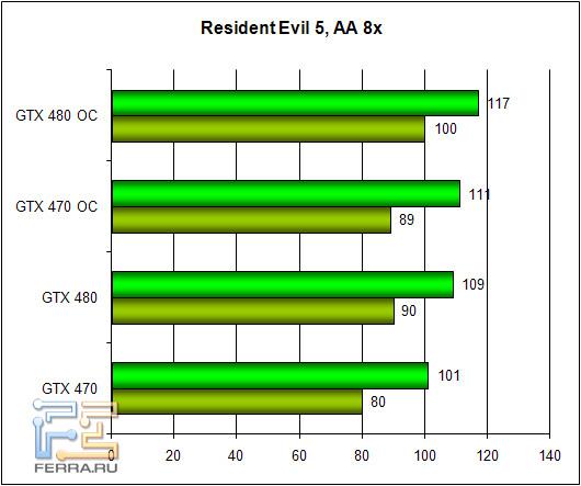 Обзор Zotac GTX 470 и GTX 480: братья по классу 256960