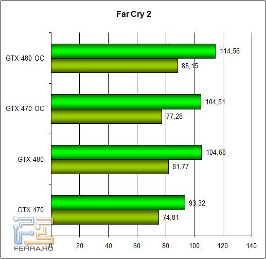 Обзор Zotac GTX 470 и GTX 480: братья по классу 256963