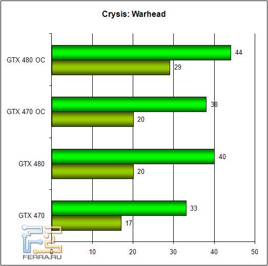 Обзор Zotac GTX 470 и GTX 480: братья по классу 256965
