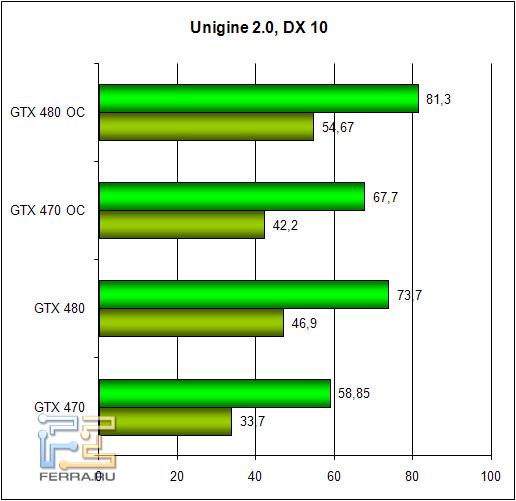 Обзор Zotac GTX 470 и GTX 480: братья по классу 256971
