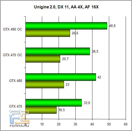 Обзор Zotac GTX 470 и GTX 480: братья по классу 256972