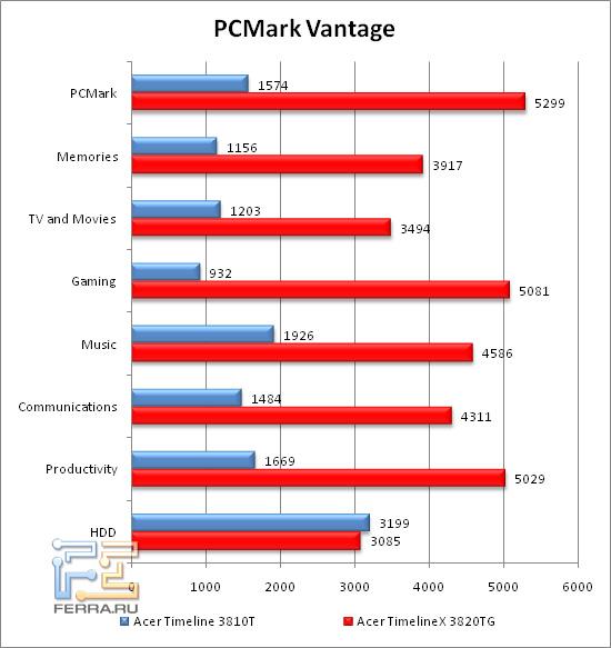 PCMarkVantage