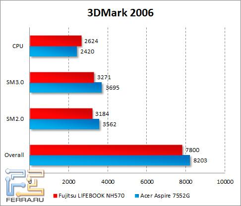 3dmark2006