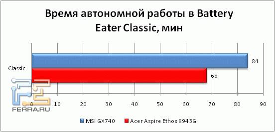 Время автономной работы Acer Aspire 8943G в обычном режиме