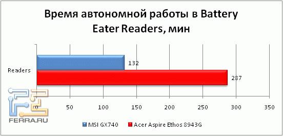 Время автономной работы Acer Aspire 8943G в режиме чтения