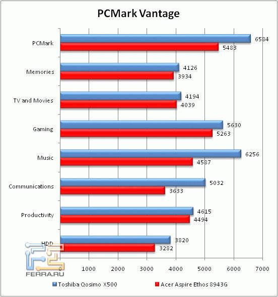 Производительность Acer Aspire 8943G в PC Mark Vantage