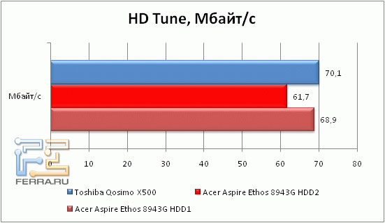 Скорость работы жесткого диска Acer Aspire 8943G