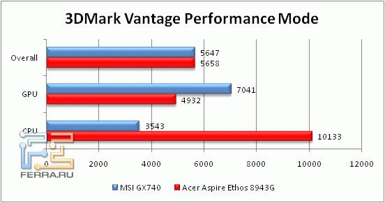 Производительность Acer Aspire 8943G в 3D Mark Vantage