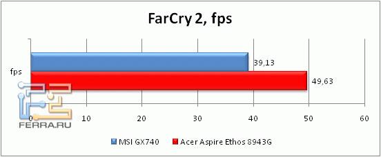 Производительность Acer Aspire 8943G в Far Cry 2
