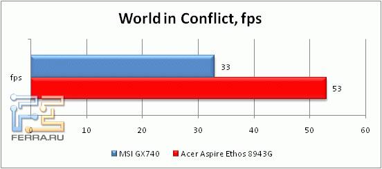 Производительность Acer Aspire 8943Gв World In Conflict