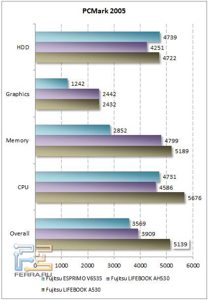 Результаты сравнения в бенчмарке PCMark 2005
