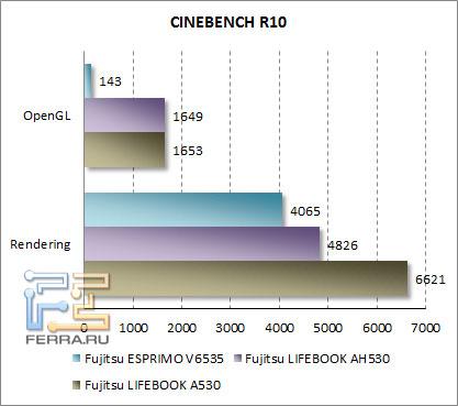 T2100, P4500 и i3-330M в тестах CINEBENCH R0
