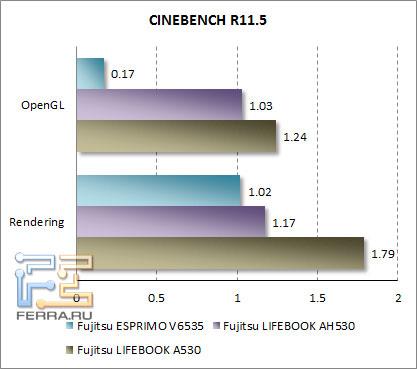Результаты тестов CINEBENCH R11.4