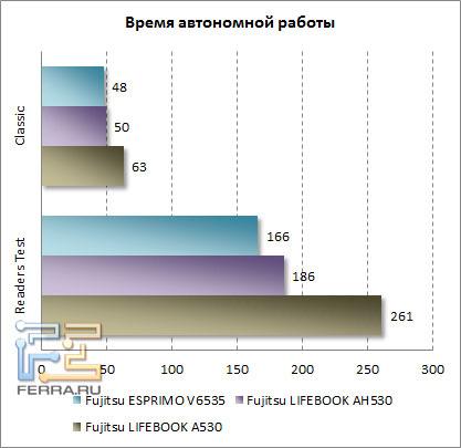Сравниваем время работы ноутбуков Fujisu ESPRIMO V6535, LIFEBOOK AH530 и A530