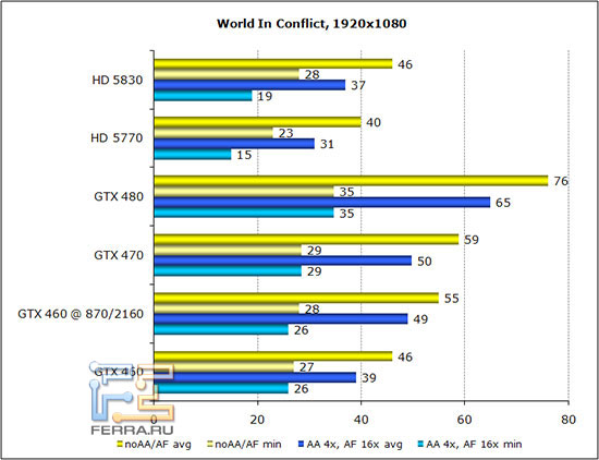 ��������� ������������������ World In Conflict � ���������� 1920*1080