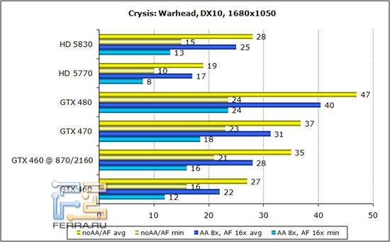 ��������� ������������������ Crysis: Warhead � ���������� 1680*1050