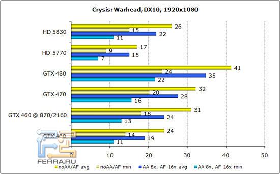 ��������� ������������������ Crysis: Warhead � ���������� 1920*1080