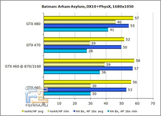 ��������� ������������������ Batman: Arkham Asylum � ���������� 1680*1050