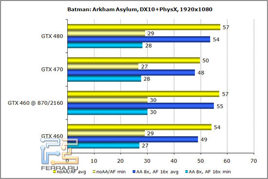 ��������� ������������������ Batman: Arkham Asylum Warhead � ���������� 1920*1080