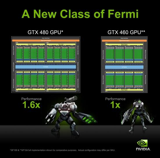 ��������� GF100 � GF104