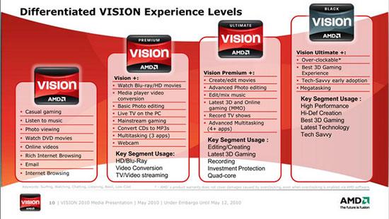 Различное позиционирование уровней Vision