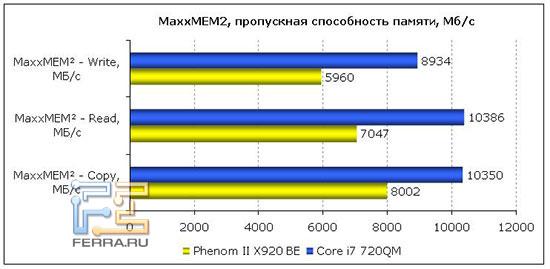 MaxxMEM2 - пропускная способность памяти