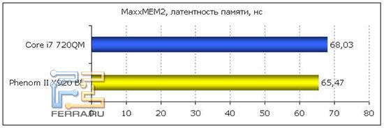MaxxMEM2 - латентность памяти