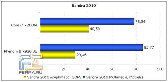 Sandra 2010
