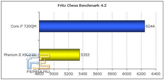 Fritz Chess Benchmark