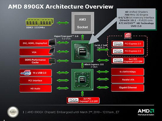 Блок-схема чипсета AMD 890GX