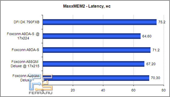 MaxxMEM2, латентность