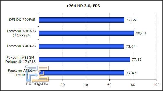 x264 HD Benchmark 3.0