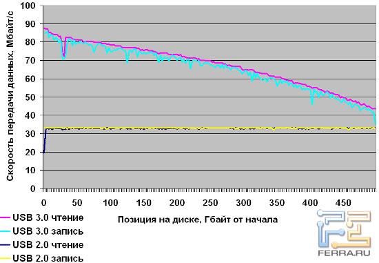 В режимах USB 2.0 скорость держится на максимальном для этого стандарта уровне - 33 Мбайт/с