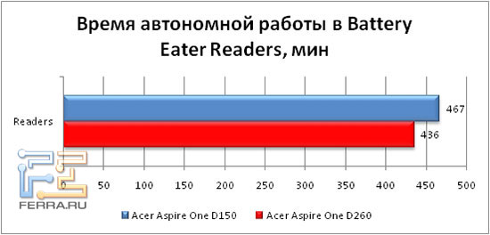����� ���������� ������ � Battery Eater Reader's