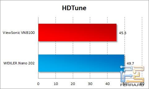 Результаты WEXLER.Nano 202 в тесте HDTune