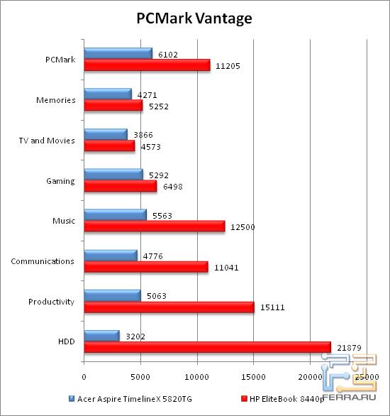 Результаты тестирования в PCMarkVantage
