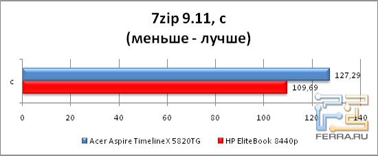 Результаты тестирования во встроенномбенчмарке 7zip 9.11