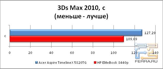 Результаты тестирования в бенчмарке 3Ds Max 2010