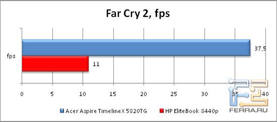 Результаты тестирования в игре FarCry 2