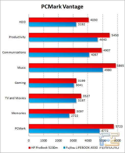 Результаты HP ProBook 5230m в PCMark Vantage