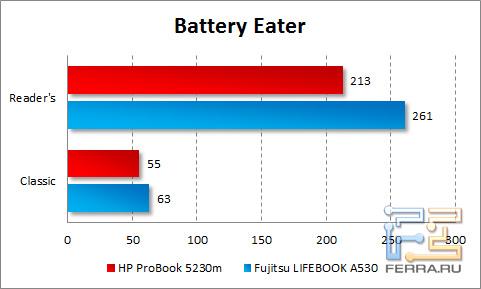 Время автономной работы HP ProBook 5230m