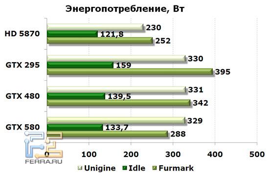 Энергопотребление мерялось для всей системы «из розетки»
