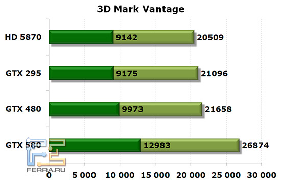 3D Mark Vantage